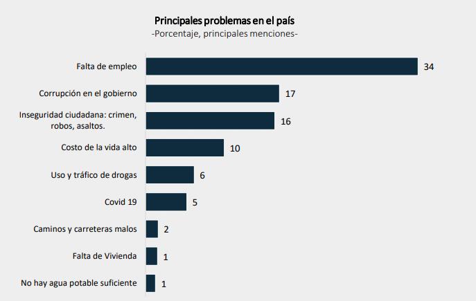 CID Gallup encuesta